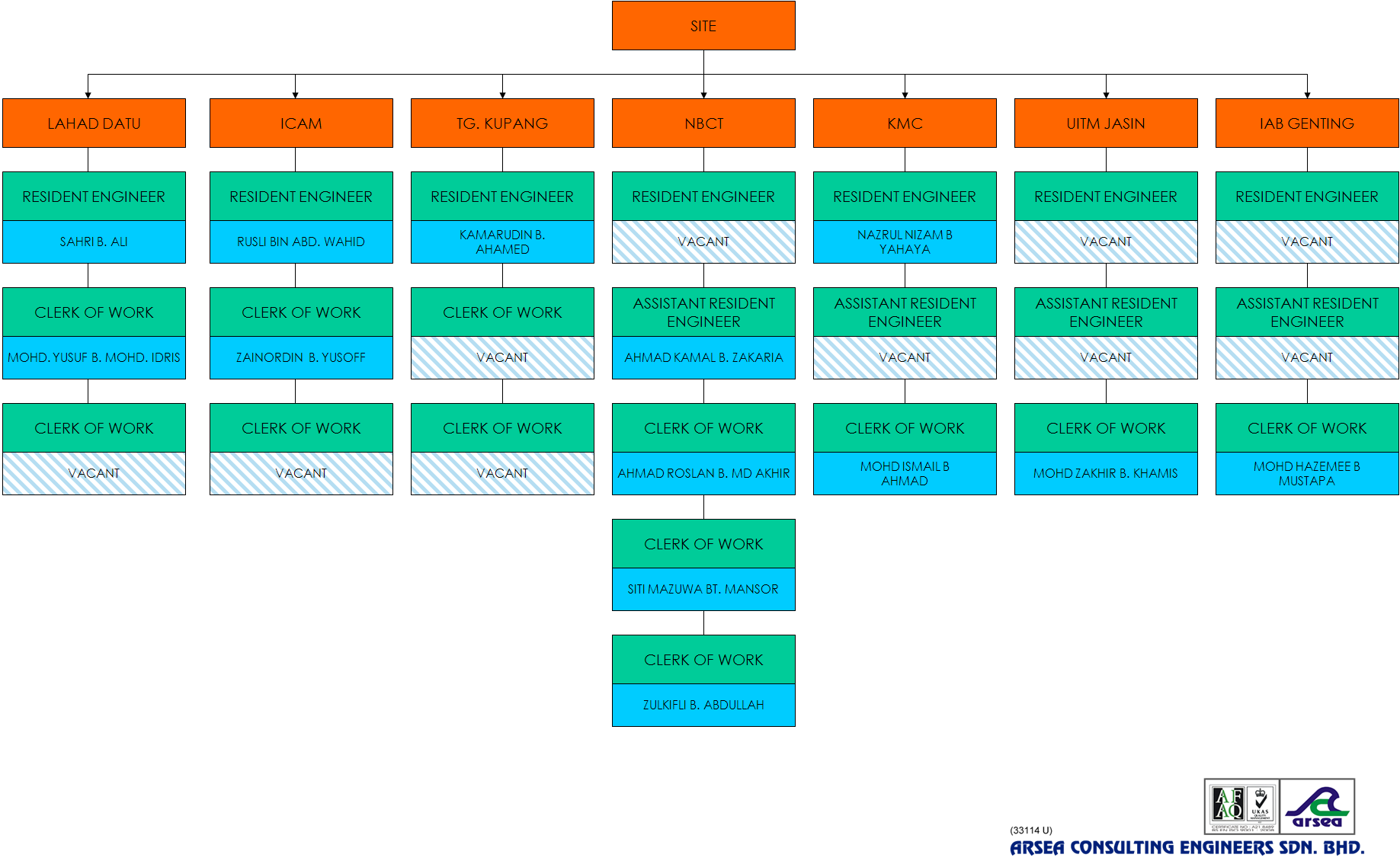 ARSEA ORGANIZATION CHART 2011.01